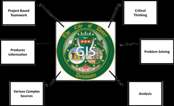 City Of Dover Delaware Geographic Information Systems Gis